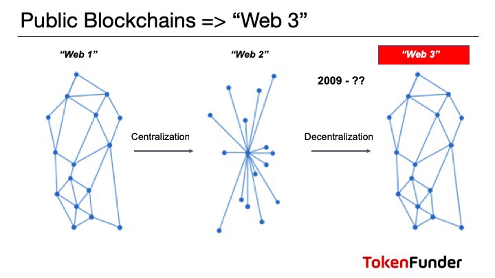 """Capitalism 3.0 – The """"Tokenism"""" Release"""